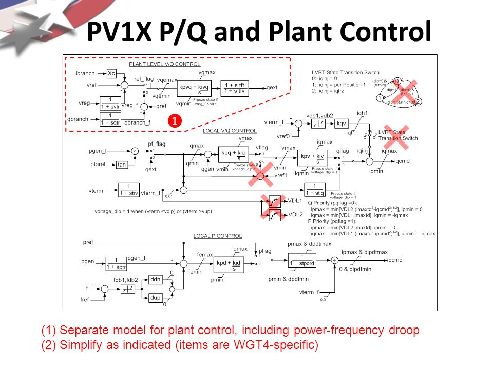 PV1X P/Q and Plant Control