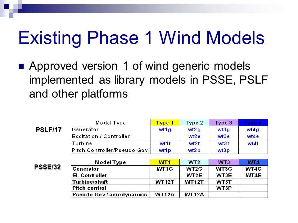 Existing Phase 1 Wind Models