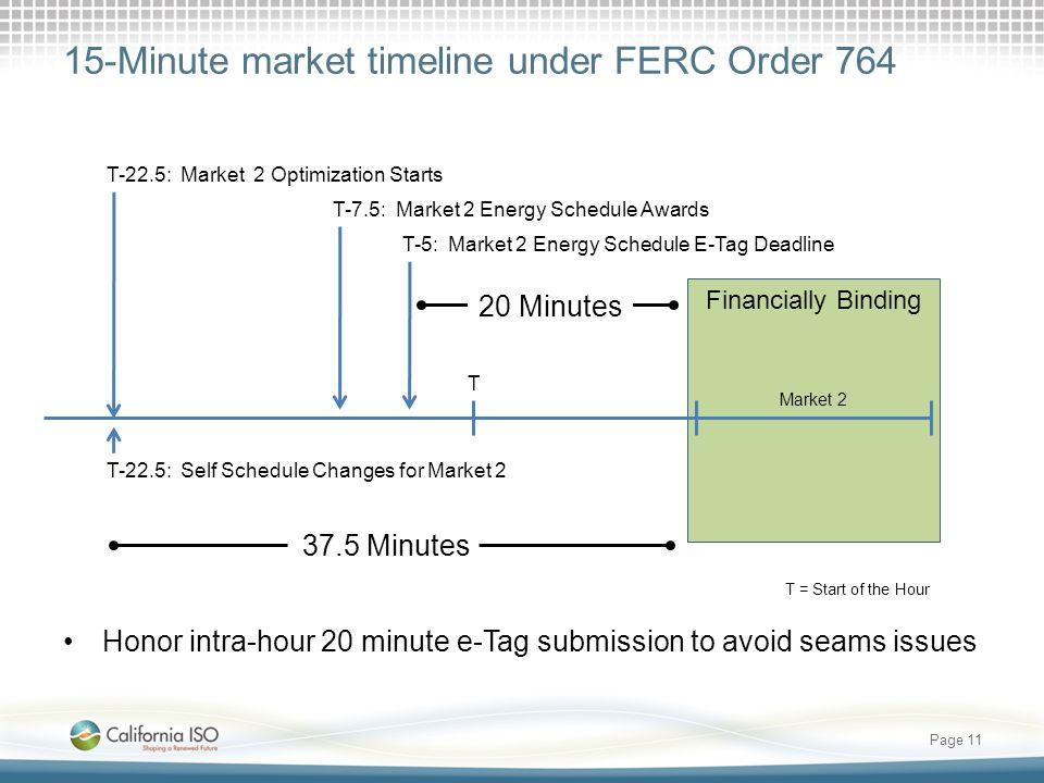 15-Minute market timeline under FERC Order 764