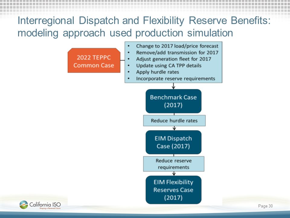 Interregional Dispatch and Flexibility Reserve Benefits: modeling approach used production simulation