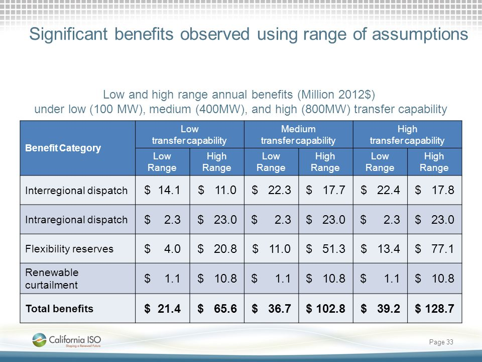 Significant benefits observed using range of assumptions