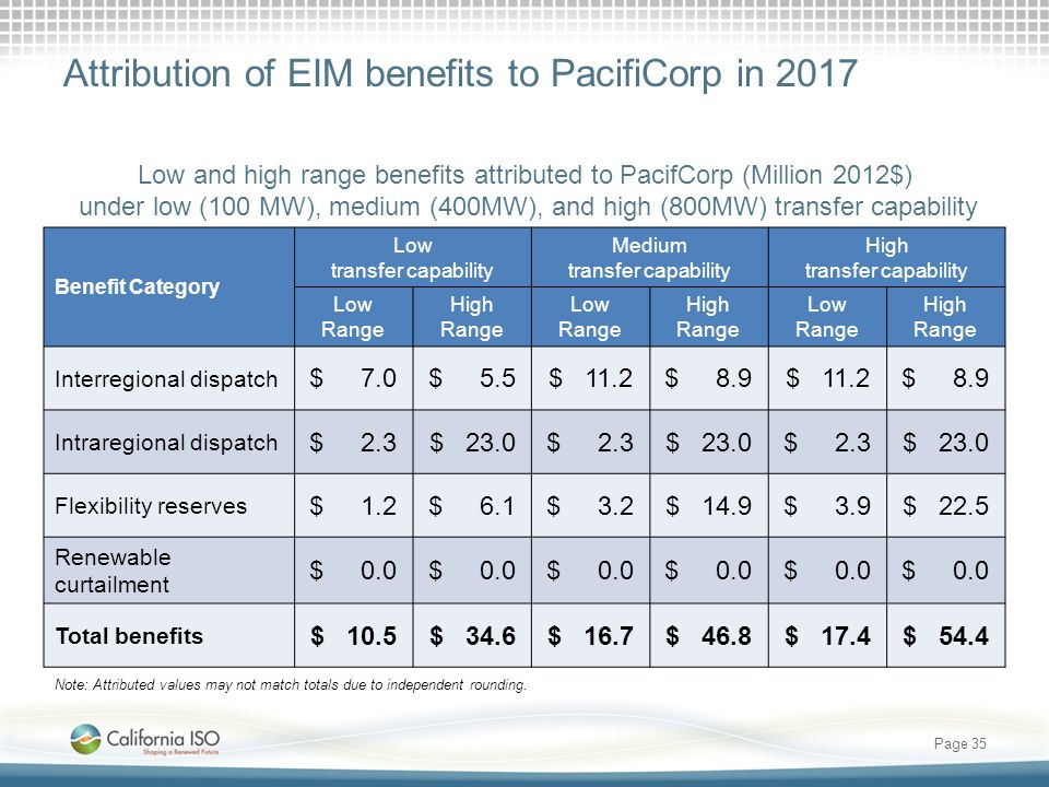 Attribution of EIM benefits to PacifiCorp in 2017