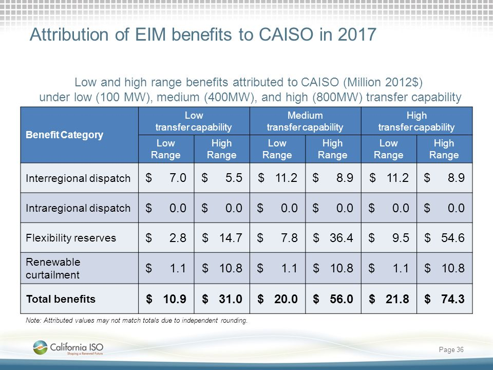 Attribution of EIM benefits to CAISO in 2017