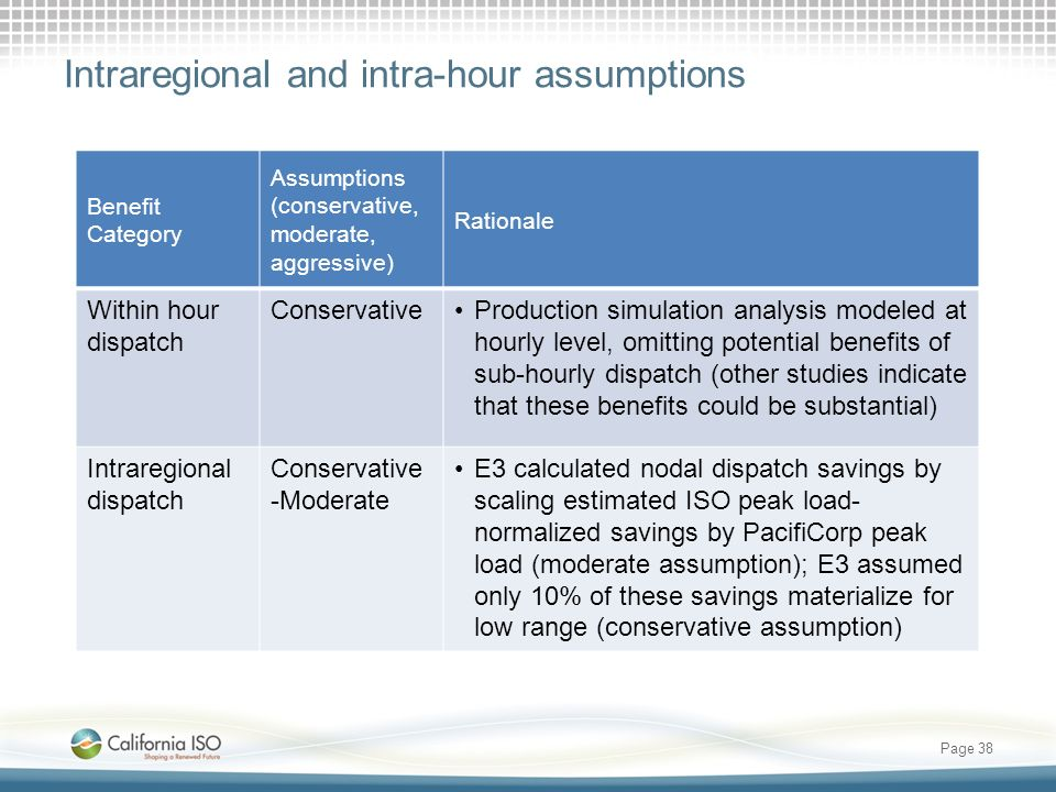Intraregional and intra-hour assumptions