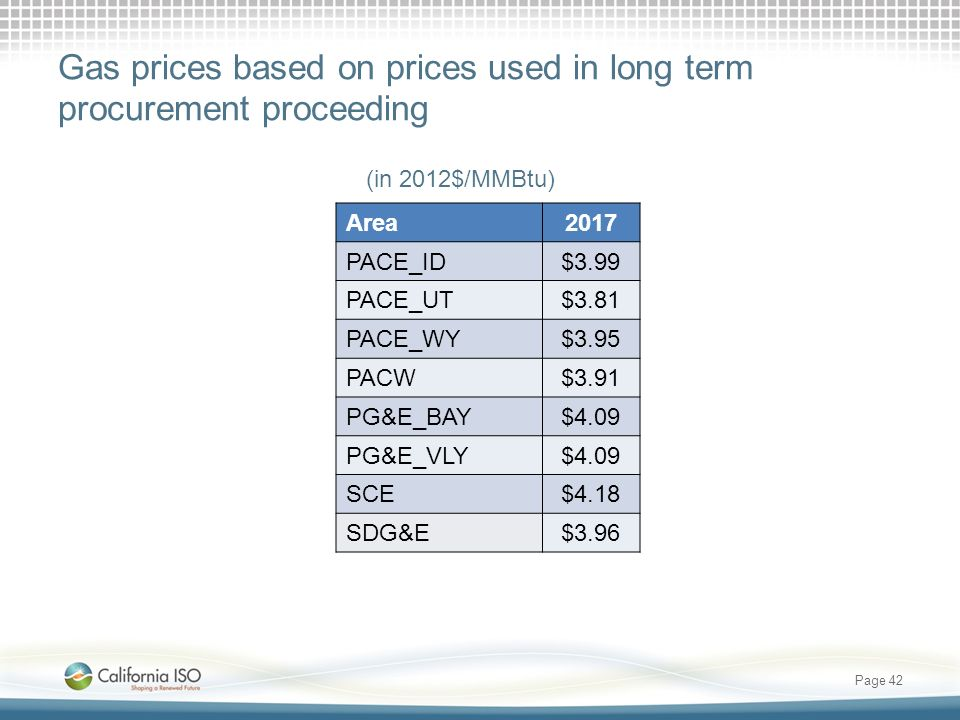 Gas prices based on prices used in long term procurement proceeding