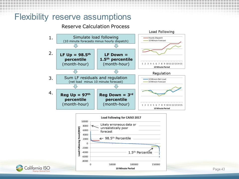 Flexibility reserve assumptions