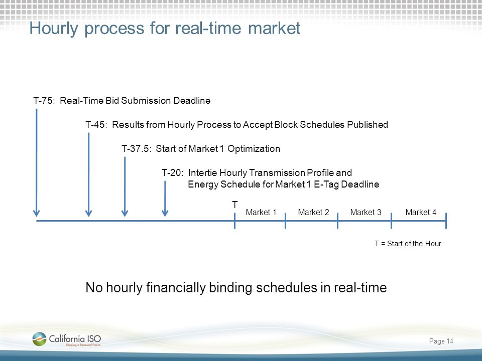 Hourly process for real-time market