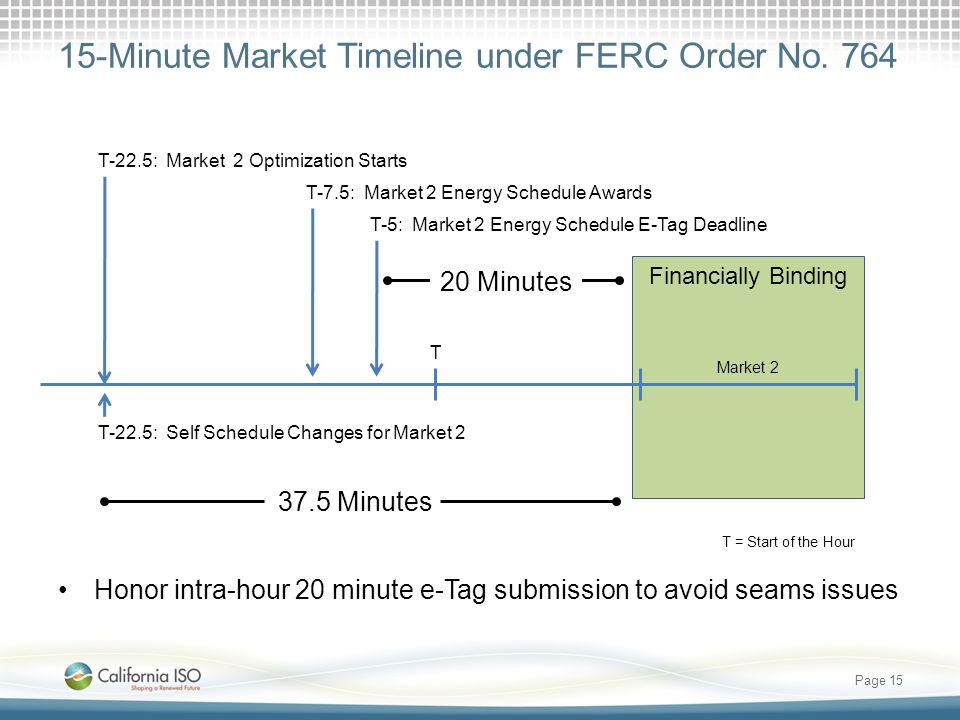 15-Minute Market Timeline under FERC Order No. 764