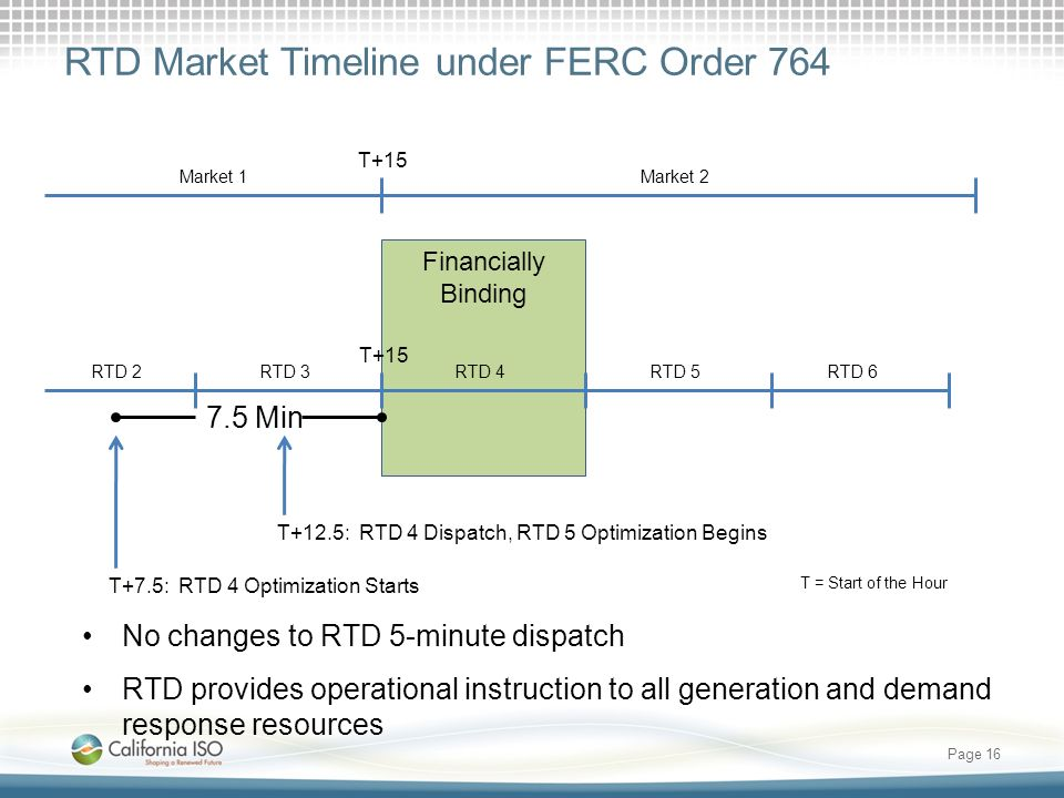 RTD Market Timeline under FERC Order 764