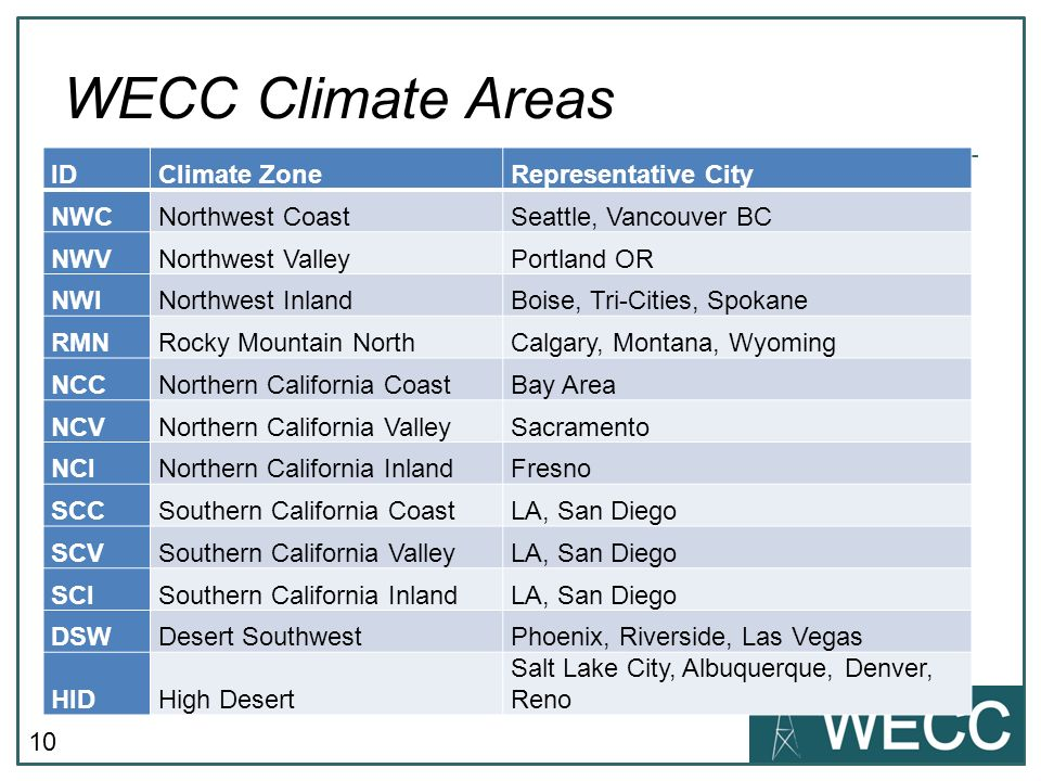 WECC Climate Areas ID Climate Zone Representative City NWC