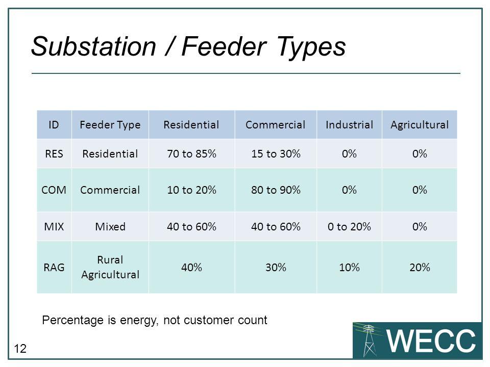 Substation / Feeder Types