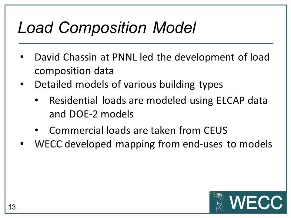 Load Composition Model