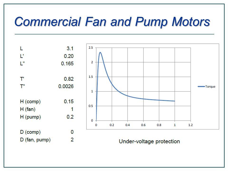 Commercial Fan and Pump Motors