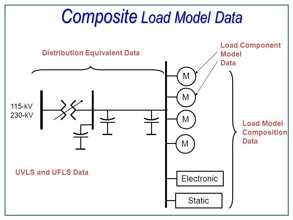 Composite Load Model Data