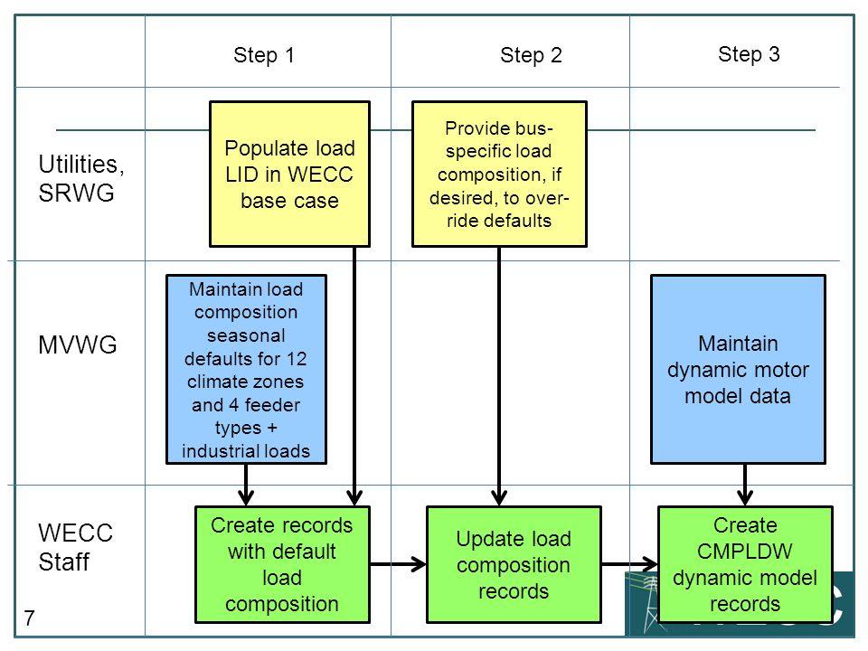 Utilities, SRWG MVWG WECC Staff Step 1 Step 2 Step 3