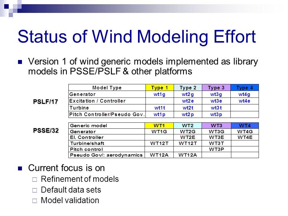 Status of Wind Modeling Effort