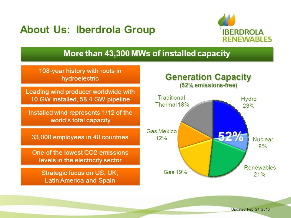 52% About Us: Iberdrola Group Generation Capacity (52% emissions-free)