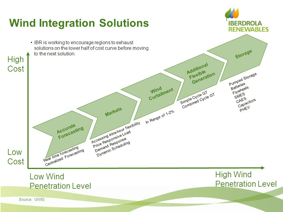 Wind Integration Solutions
