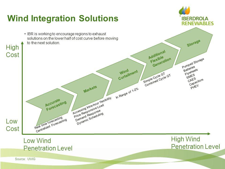 Wind Integration Solutions