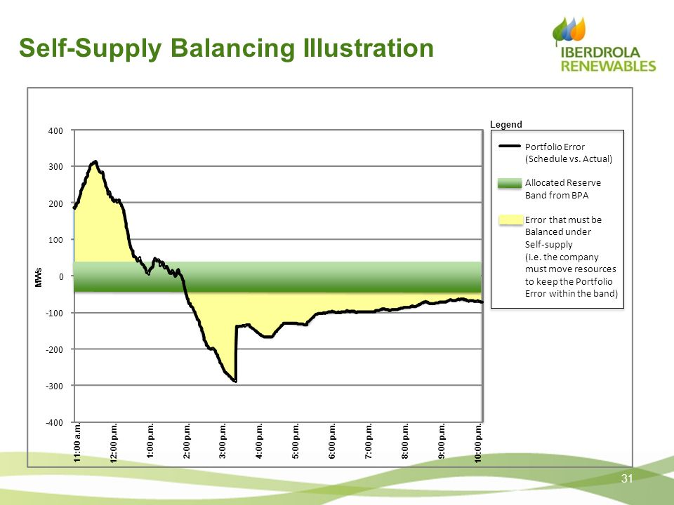Self-Supply Balancing Illustration