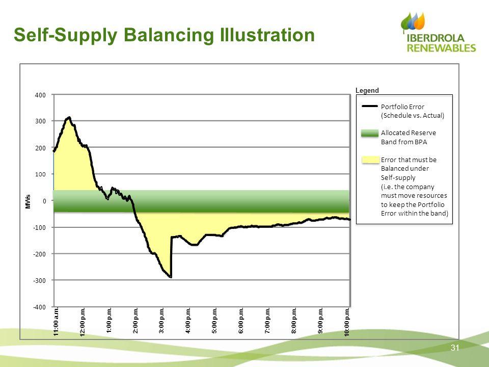 Self-Supply Balancing Illustration