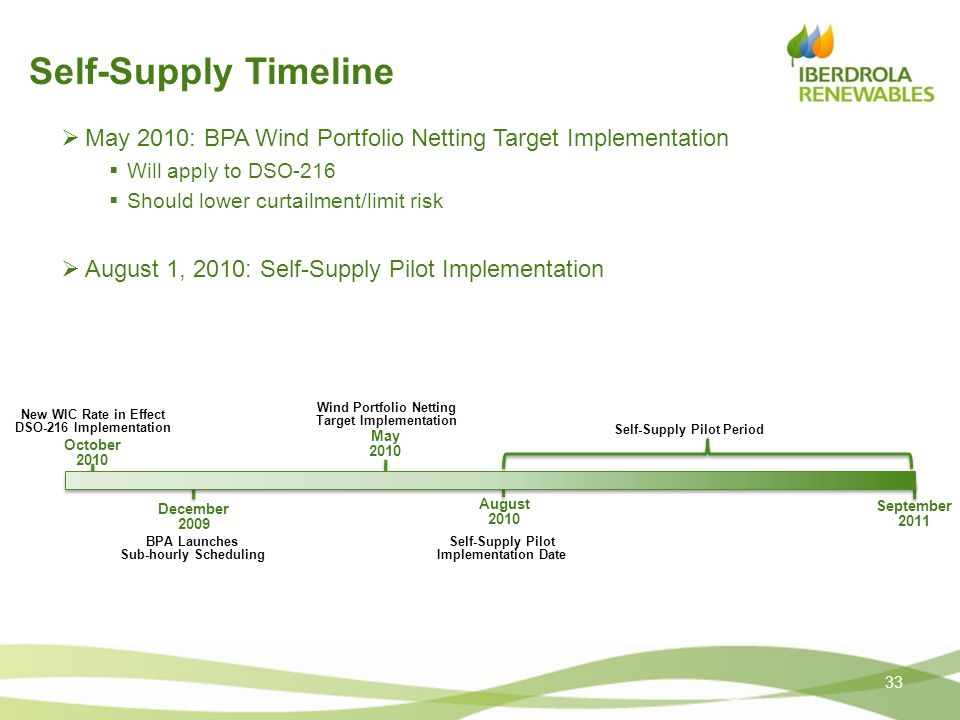 Self-Supply TimelineMay 2010: BPA Wind Portfolio Netting Target Implementation. Will apply to DSO-216.
