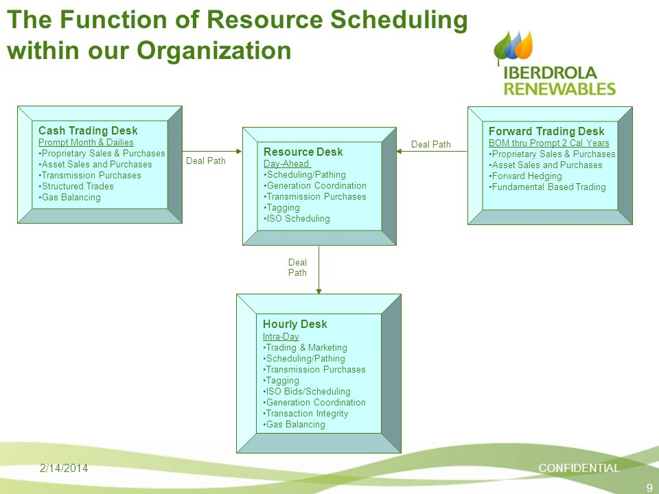 The Function of Resource Scheduling within our Organization