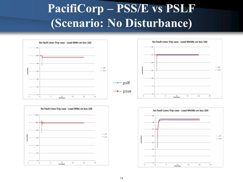 PacifiCorp – PSS/E vs PSLF (Scenario: No Disturbance)