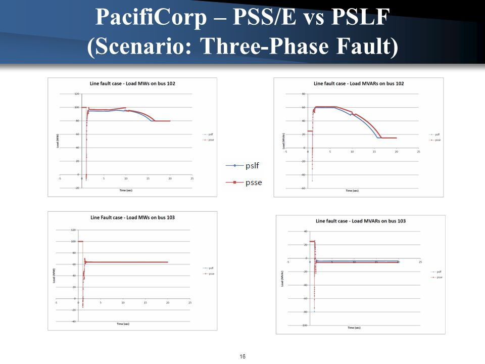 PacifiCorp – PSS/E vs PSLF (Scenario: Three-Phase Fault)