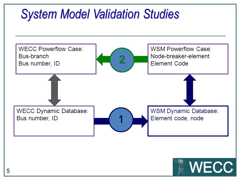 System Model Validation Studies