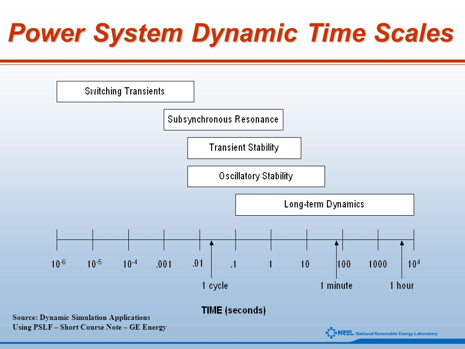 Power System Dynamic Time Scales