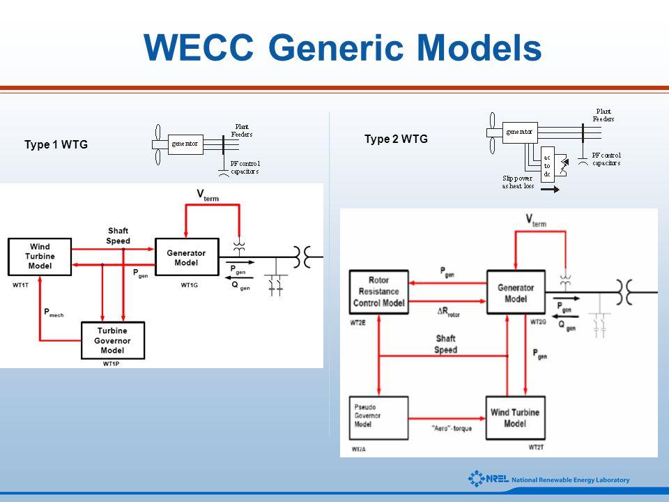 WECC Generic Models Type 2 WTG Type 1 WTG