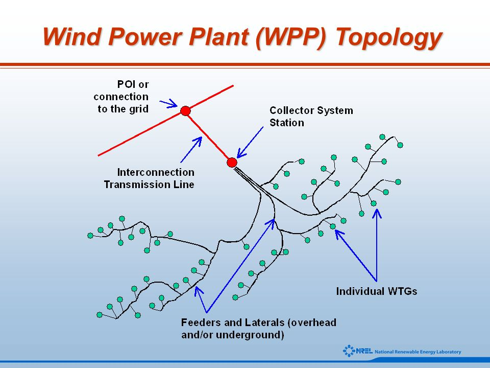 Wind Power Plant (WPP) Topology