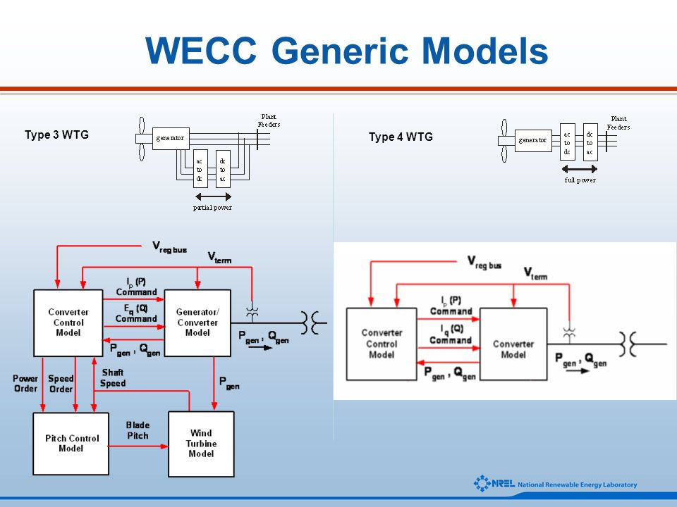 WECC Generic Models Type 3 WTG Type 4 WTG