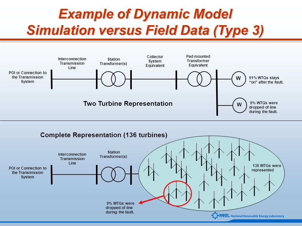 Example of Dynamic Model Simulation versus Field Data (Type 3)