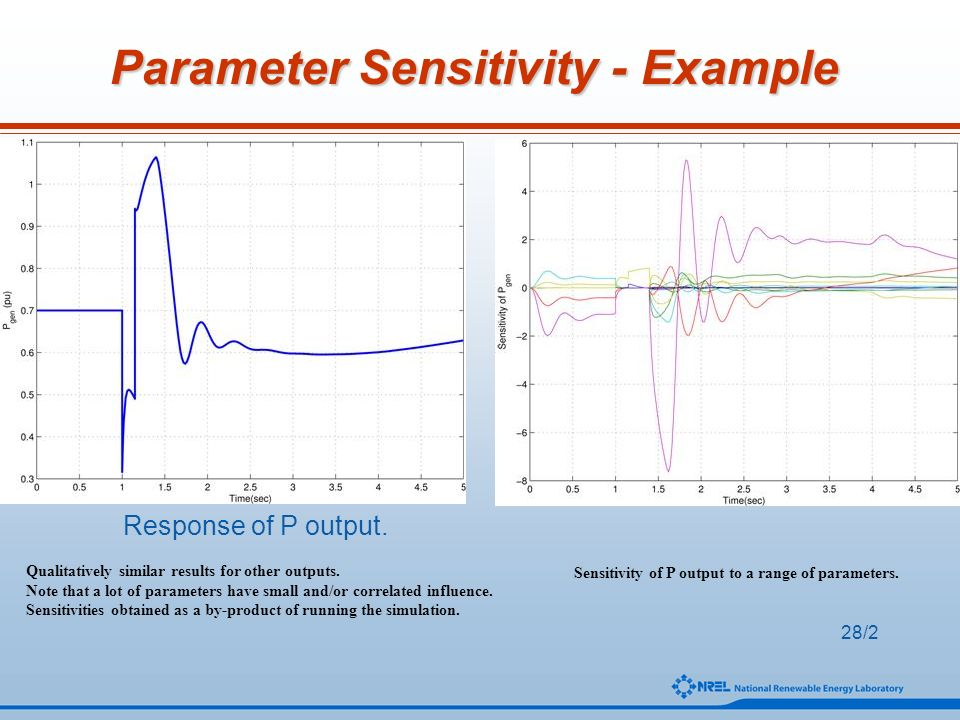 Sensitivity of P output to a range of parameters.