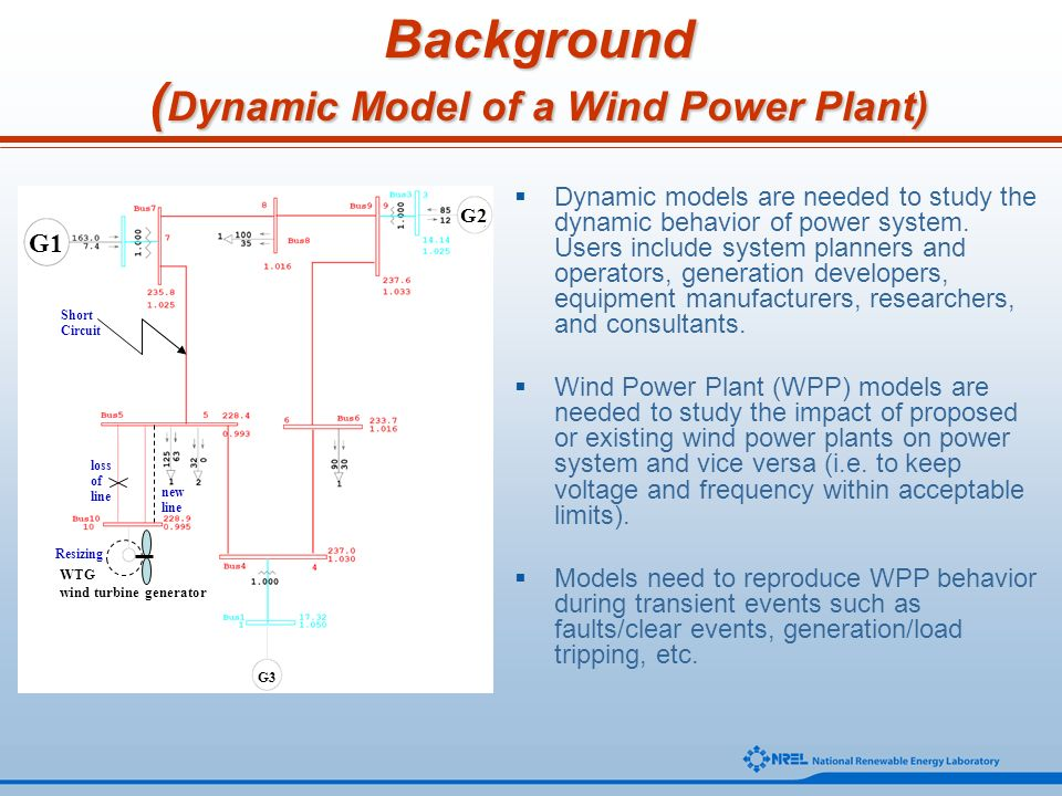 Background (Dynamic Model of a Wind Power Plant)