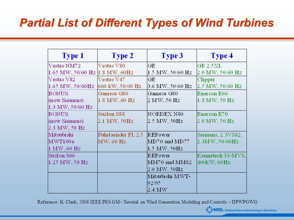 Partial List of Different Types of Wind Turbines