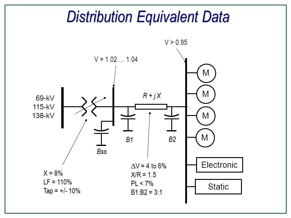 Distribution Equivalent Data