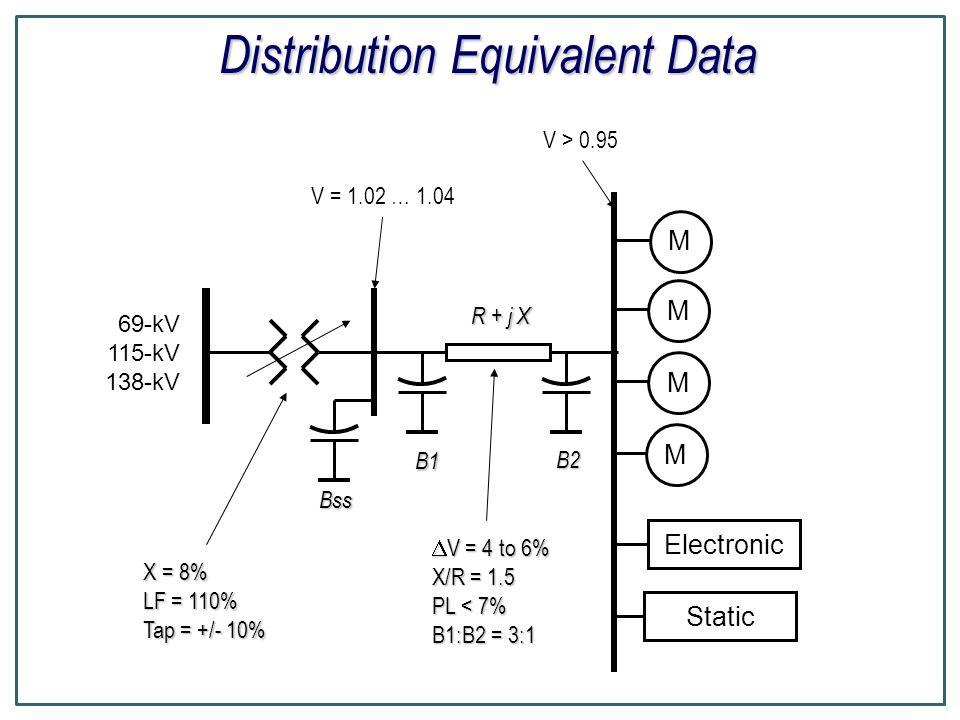 Distribution Equivalent Data