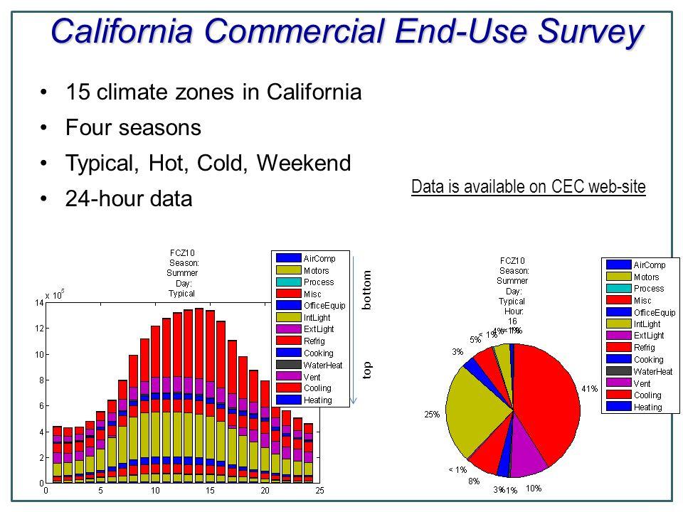 California Commercial End-Use Survey
