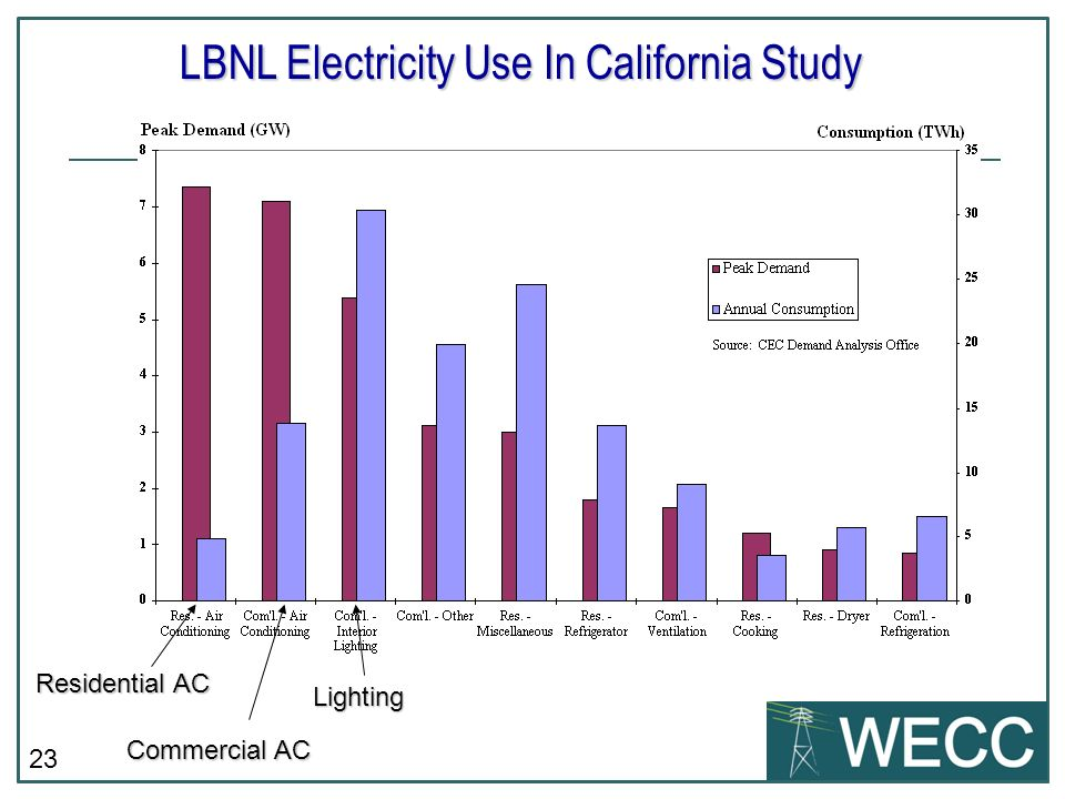 LBNL Electricity Use In California Study