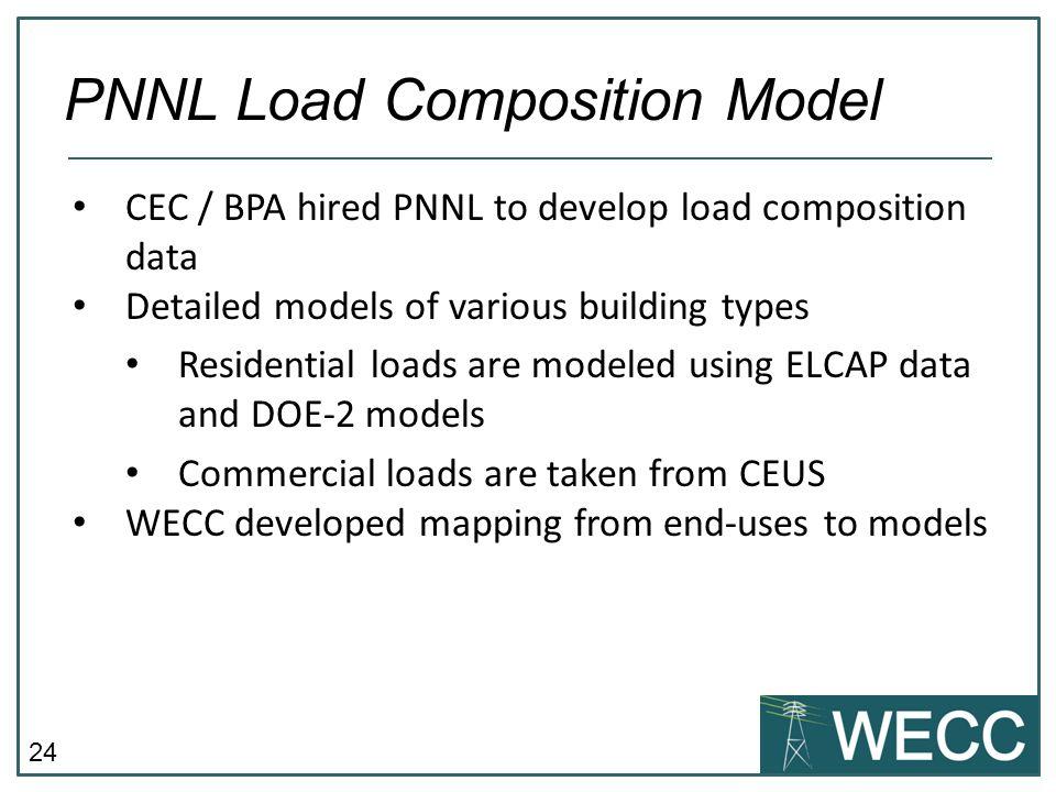PNNL Load Composition Model