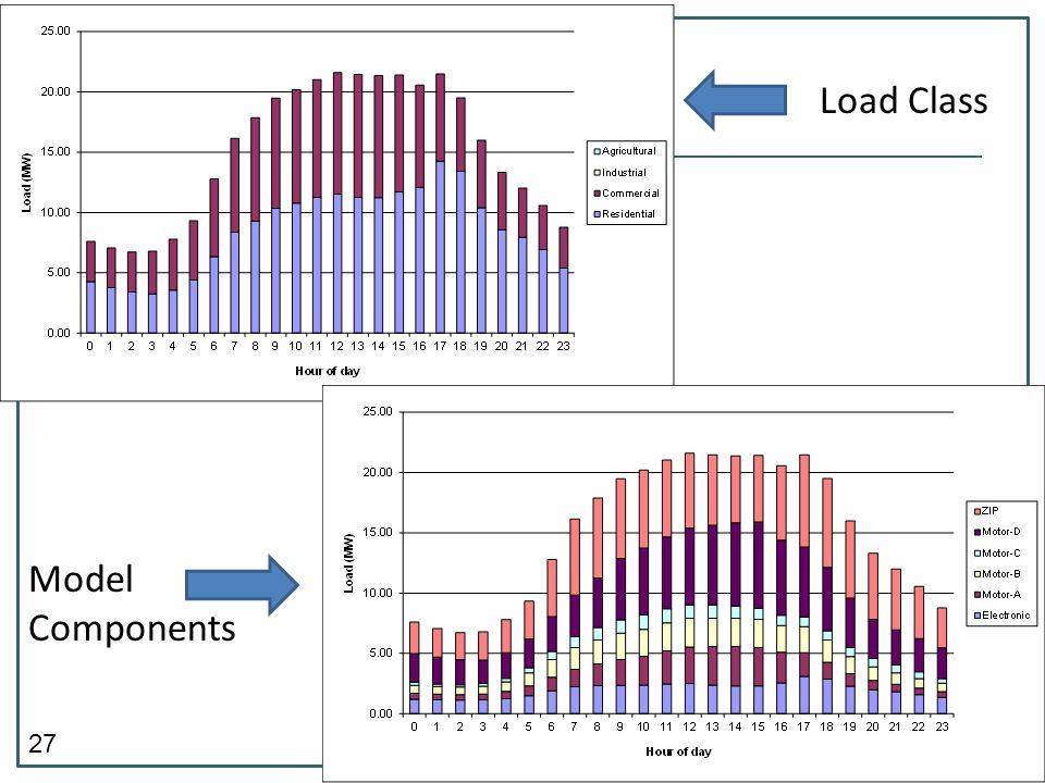 Load Class Model Components