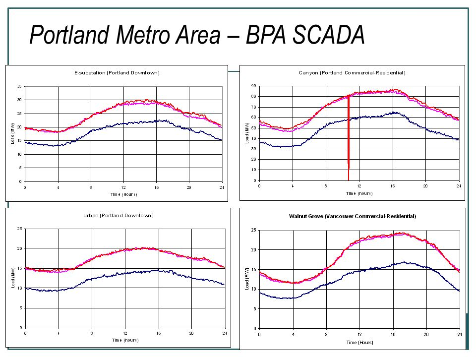 Portland Metro Area – BPA SCADA