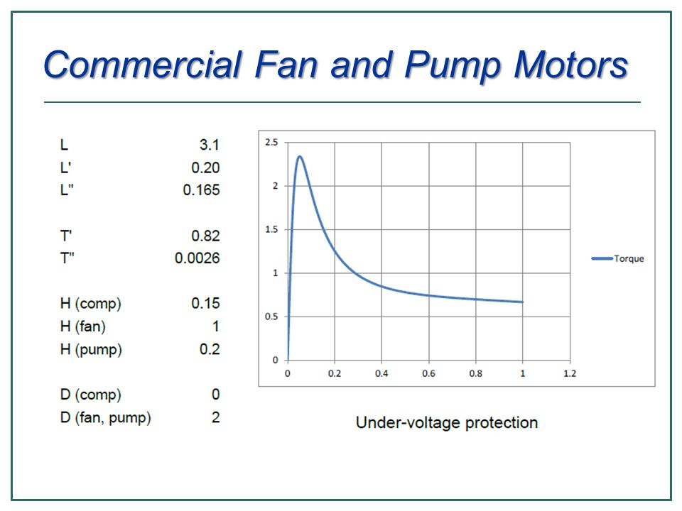 Commercial Fan and Pump Motors