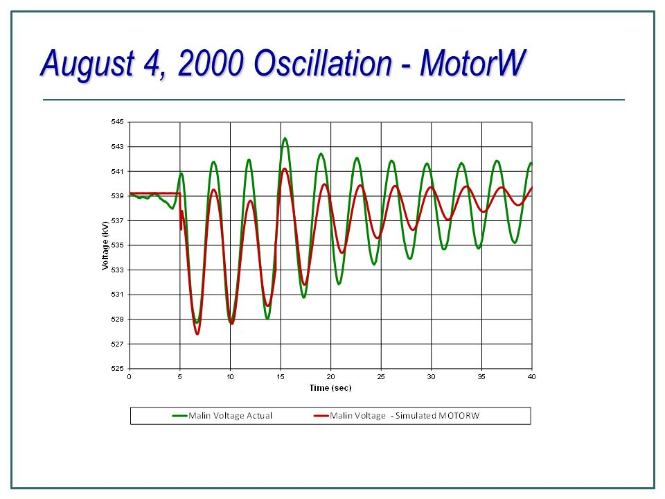 August 4, 2000 Oscillation - MotorW