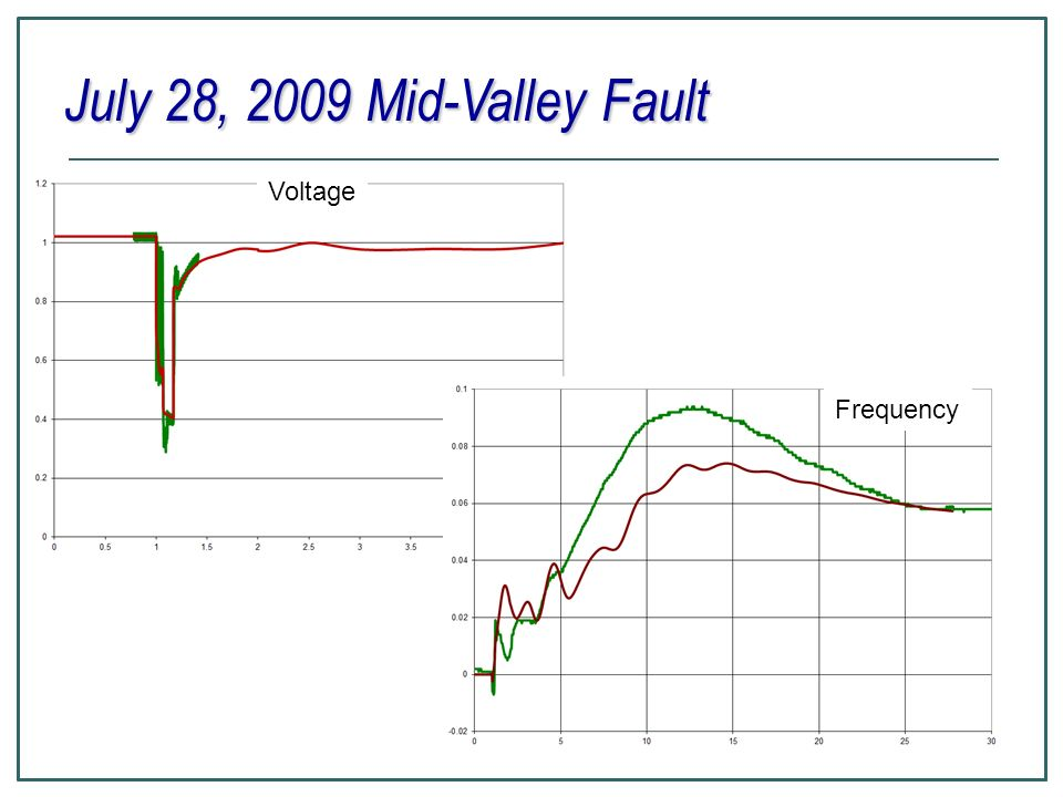 July 28, 2009 Mid-Valley Fault Voltage Frequency