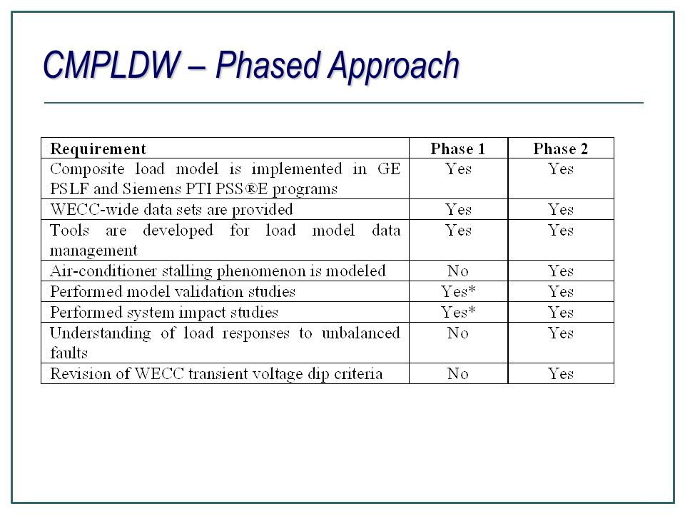 CMPLDW – Phased Approach