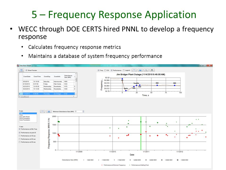 5 – Frequency Response Application